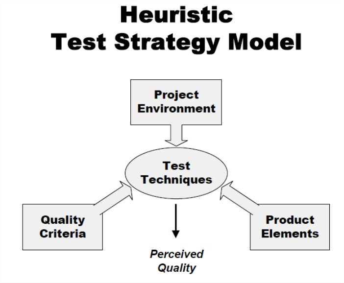 Bach's Heuristic Testing Strategy Model image